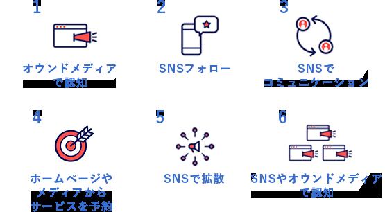 SNSはホームページと連携して相乗効果を!