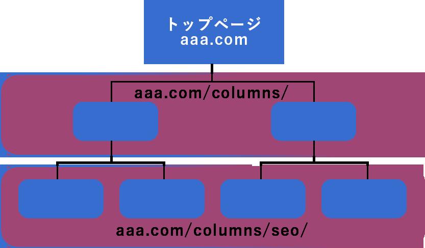 スマートなSEO構造設計(ディレクトリ構造)を!