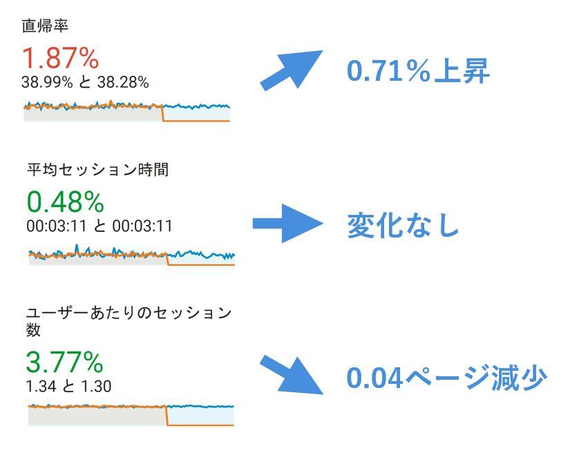 ユーザー動向変化